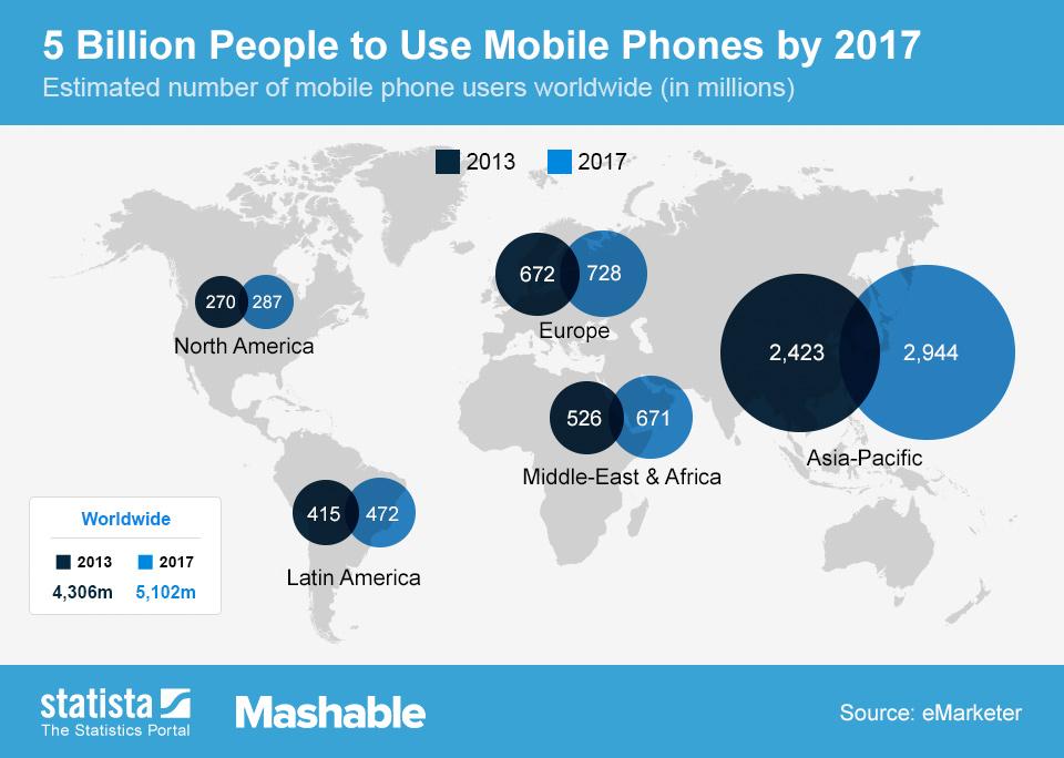 worldwide_mobile_phone_users